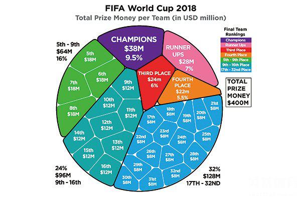 2018世界杯奖金有多少 20