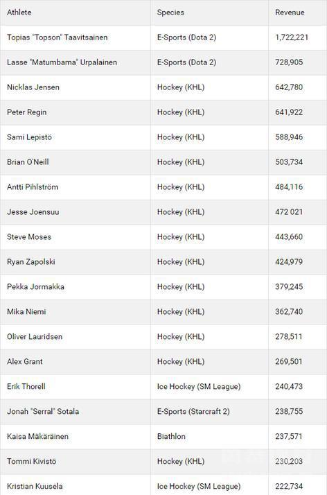 芬兰运动员收入排行榜