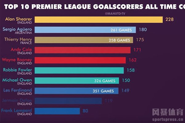 英超总进球数排行榜 英超历史射手榜前十对比
