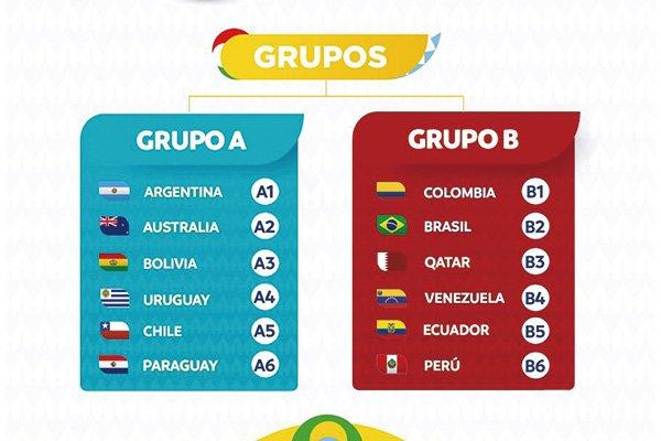 2021美洲杯分组