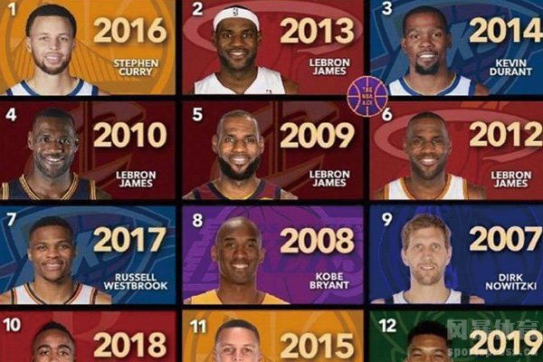 MVP排行榜