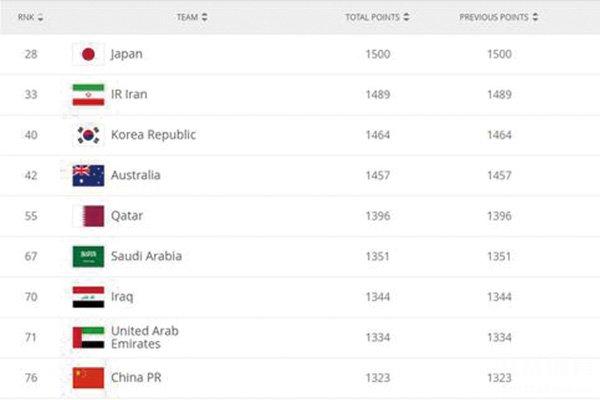 国足世界排名
