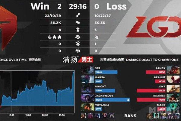 TES战胜LGD比赛数据