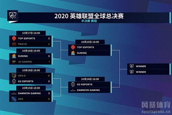 全球总决赛对阵图