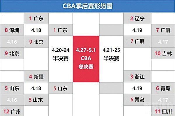 2020-2021赛季CBA季后赛晋级形势