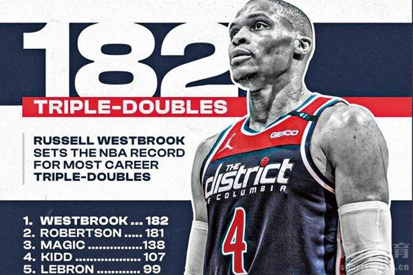 威少成为NBA历史三双王