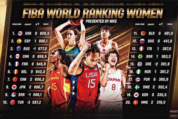 国际篮联:中国女篮升至世界第七!中国女篮最新世界排名公布