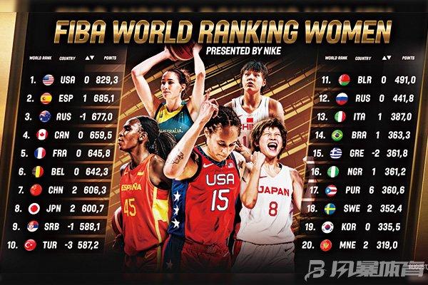 女篮国家队世界排名